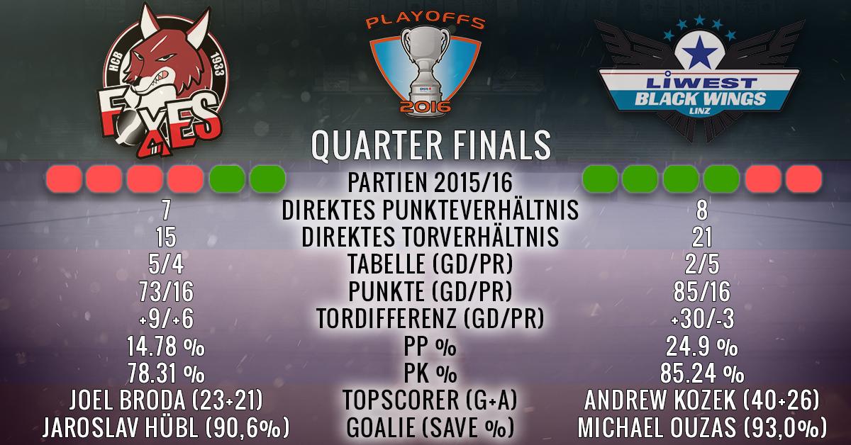 EBEL_Playoffs2016_Viertelfinale_Bozen-Linz_Stats